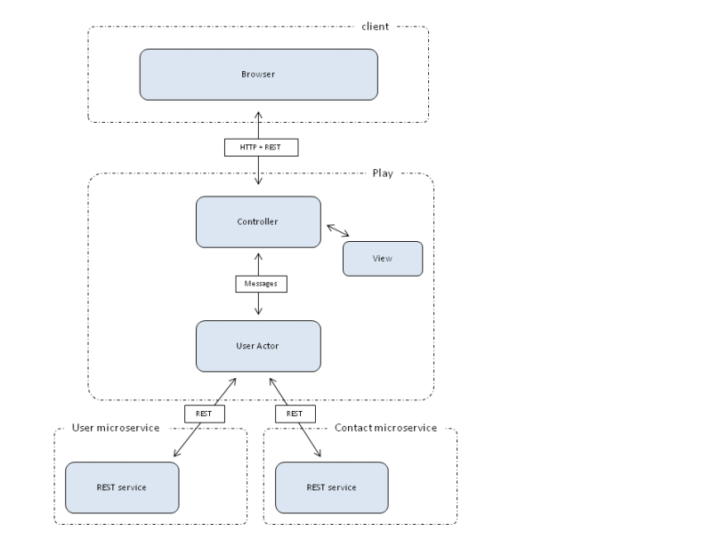 play-java-web-app-architecture