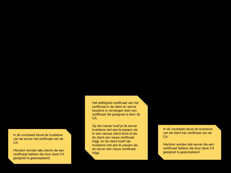 Kopie van mutual SSL authentication Diagram 2 (1).png